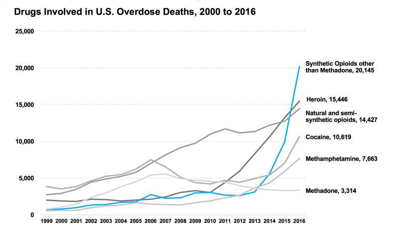 Opioids medicinal marijuana