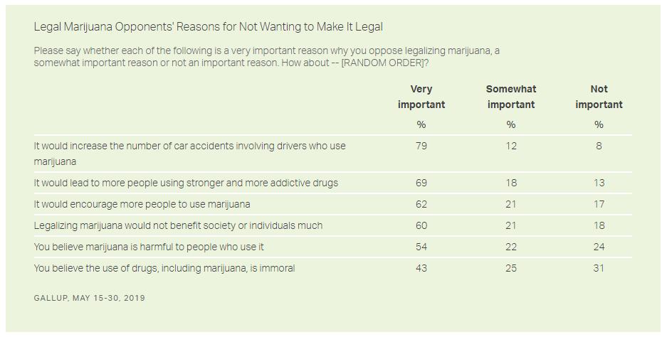 reasons oppose marijuana legalization