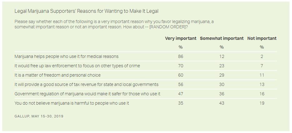 reasons support marijuana legalization
