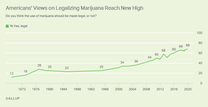 Support for Marijuana Legalization USA