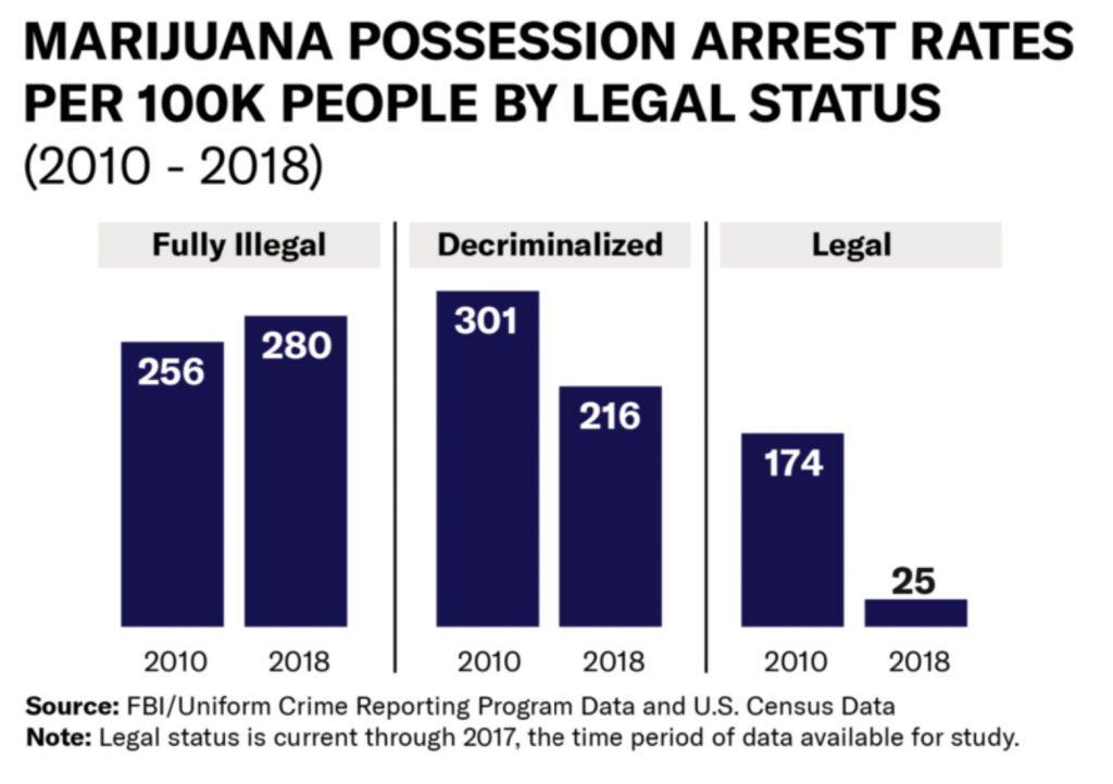 Marijuana Arrest Rates by Legal Status