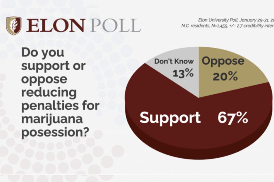 north carolina marijuana legalization poll results