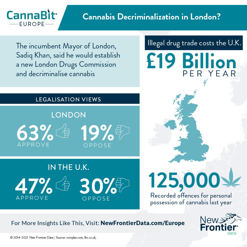 UK support for marijuana legalization